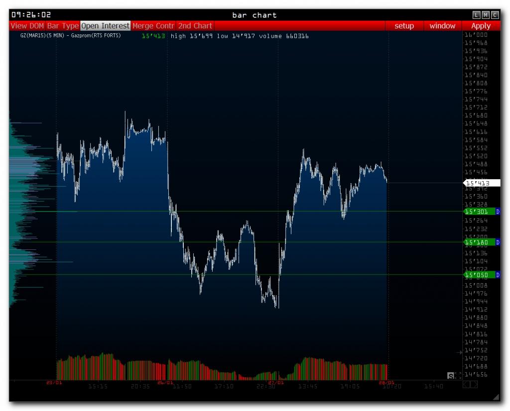 >>> RTS - Pre Market