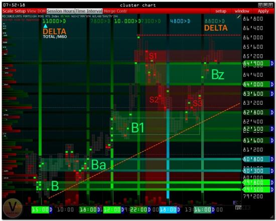 >>> RTS - PRE Market [ Range bar chart & Revers chart ]