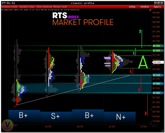>>> RTS - PRE Market [ MP ]