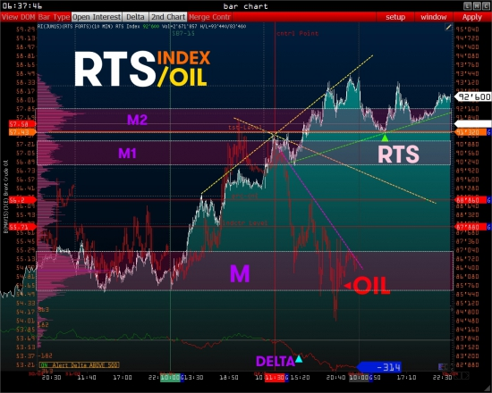 >>> RTS - PRE Market [ Wall Street on-line ]