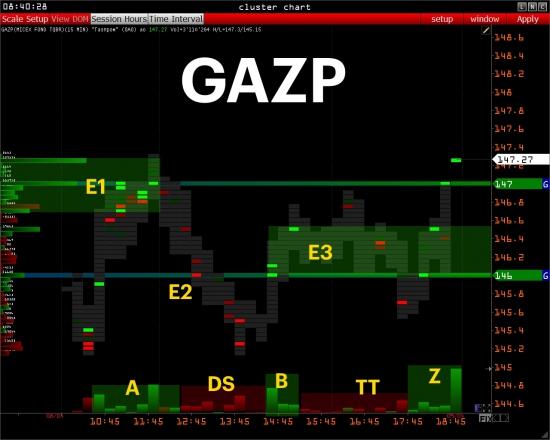 :::: PRE MARKET:::: RTS - GAZPROM - USDRUB_TOM - SBER - OIL