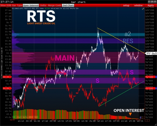 >>> RTS - PRE Market [ + Wall St Video ]