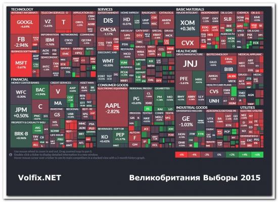 Великобритания Выборы 2015 volfix volume trading
