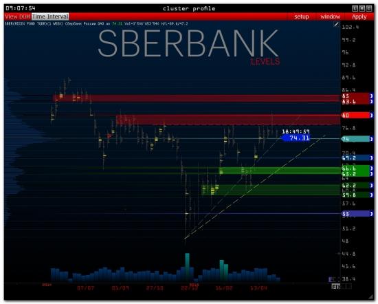 >>> RTS - Pre Market [ GazProm / SberBank ]