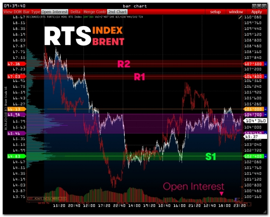 >>> RTS - PRE Market [ + Wall Street On-line ]