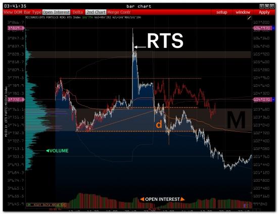 >>> RTS - Pre Market [  Доп.информация по  импульсу 25 мая ]