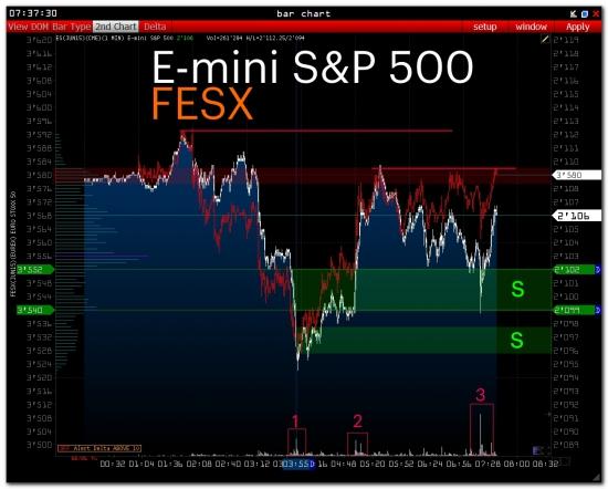 >>> Pre-Market E-mini S&P500