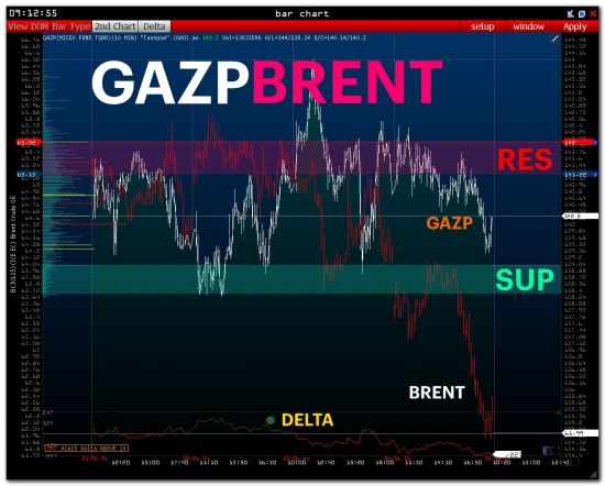 >>> RTS - PRE Market [ SBER and GAZP ]