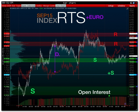 Pre-Market:::::: Index RTS + GAZPROM - SBERBANK - USD/RUR