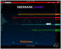 pre-Market | SBERBANK
