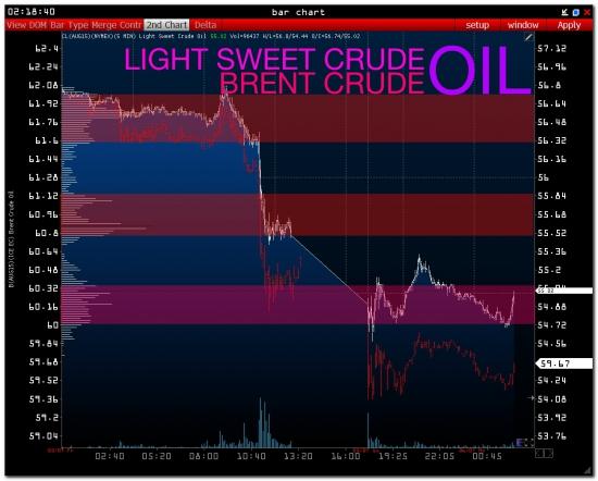 OIL &  RTS