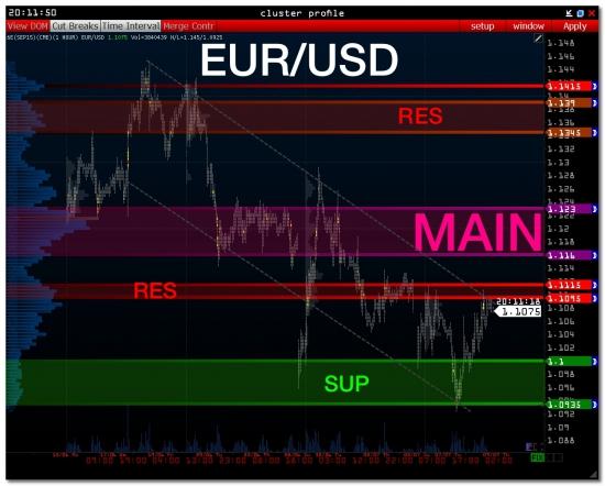 Euro Eur/Usd Volfix