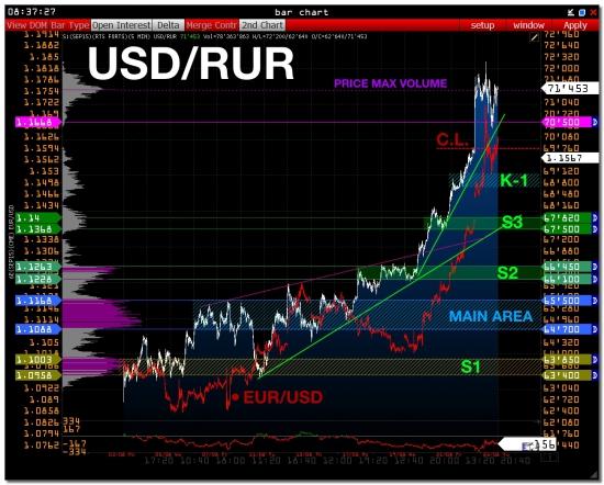 >>> USD/RUR - уровни, ликвидность  ( USDRUB_TOM )