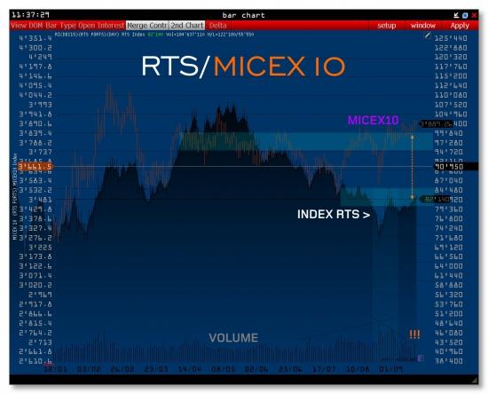 >>> RTS  [DEC15]
