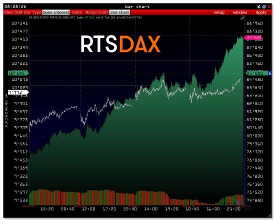 ртс индекс обзор михаил лемах volfix market volume