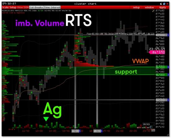 >>> RTS - Usd/Rur