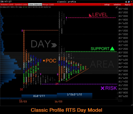Торговые идеи > Index RTS [ jun16 ]