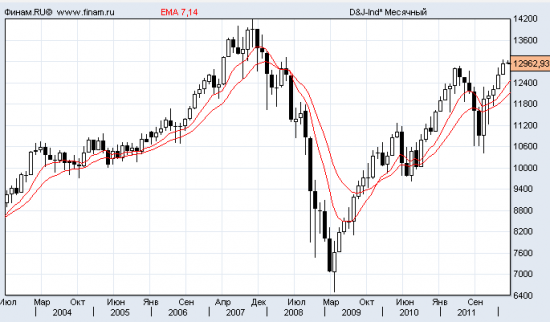 прогноз от ФРС неспеша реализуется