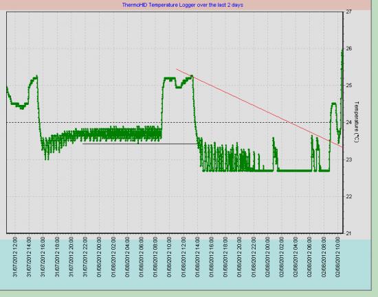 Теханализ работает везде-даже для температуры в серверной