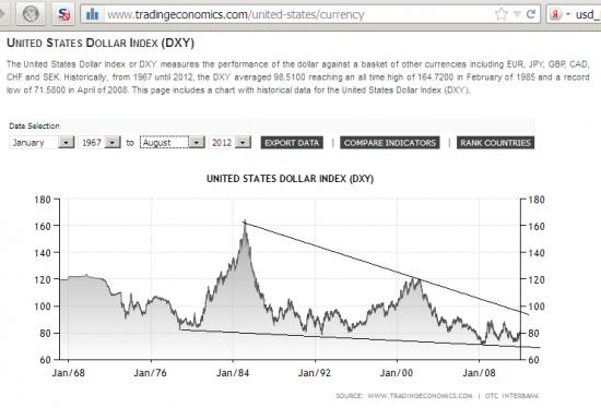 Дата кризиса, подобного 2008г, определена по индексу доллара