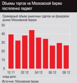 Эксперт:  Московский биржевой тупик