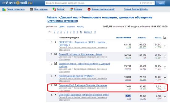 Смартлаб поднялся на 5 место с 6-го в рейтинге мейл.ру