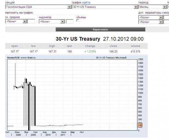 где посмотреть график Treasury Yield 30 Years