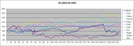 Анализ сведенных графиков товарных фьючерсов +акций 2002-2012 гг.