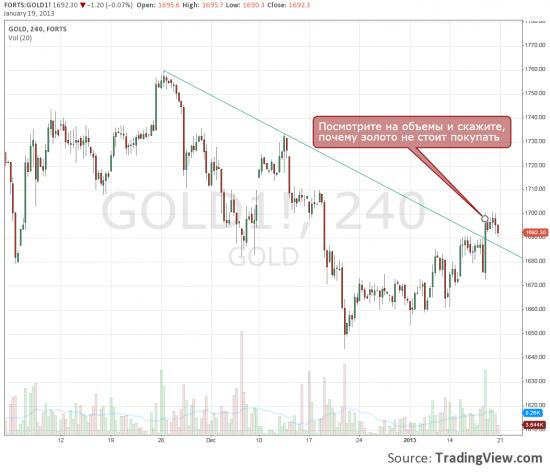 Золото лонг