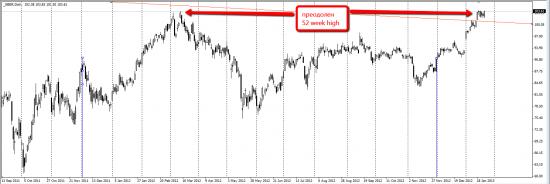 Сбербанк преодолел 52 недельные максимумы (в очередной раз)!