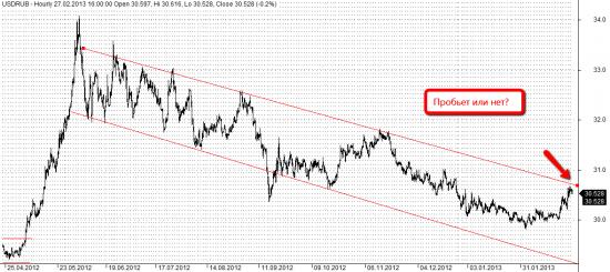 Рубль доллар пробьет канал или нет?