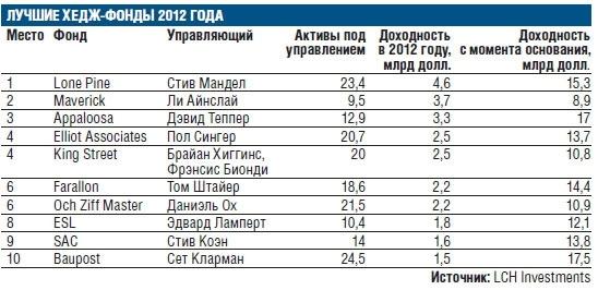 Прибыль Хедж-фондов за 2012 год