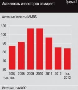 Про конференцию НАУФОР «Российский фондовый рынок — 2013»