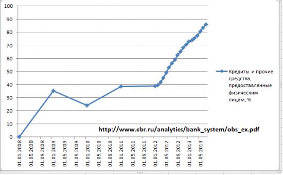 Динамика кредитов и вкладов банков РФ