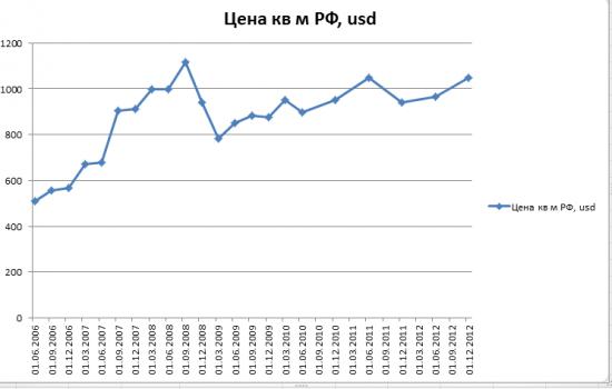 Цена кв метра РФ в долларах