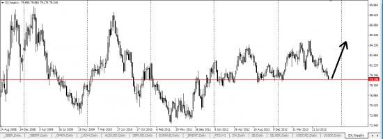 Почему нужно шортить Euro/USD?