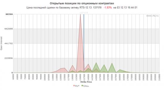 Российский рынок поймал первый уровень поддержки