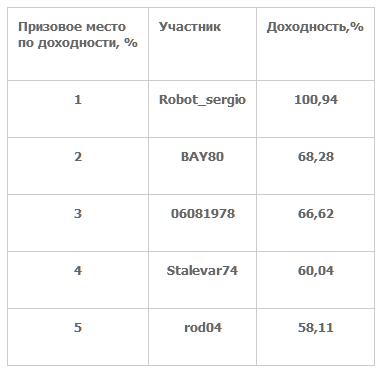 Сбербанк наградил лучших трейдеров