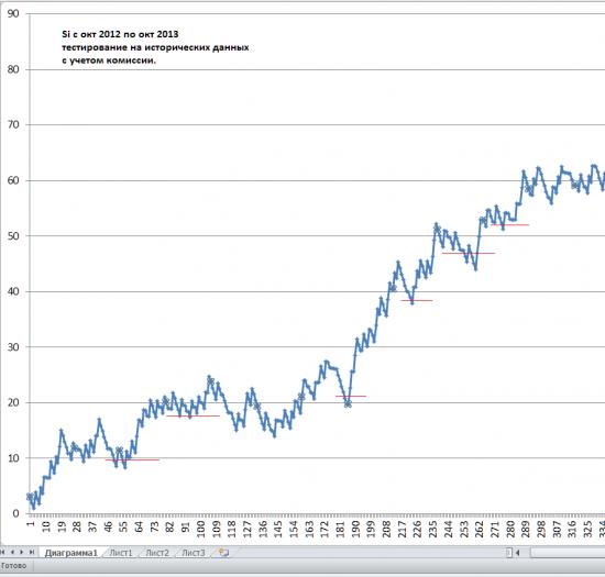 Оптимизация кривой прибыли с помощью реинвестирования