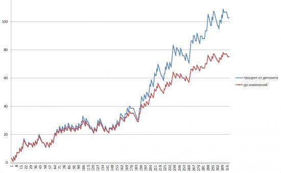 Оптимизация кривой прибыли с помощью реинвестирования v3