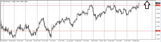 EUR/USD лонг среднесрочно