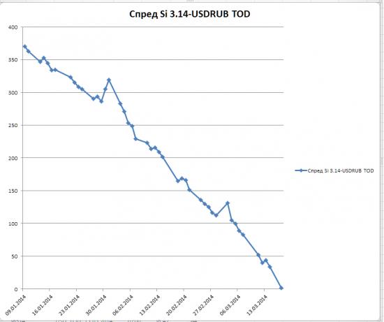 Базис  между USDRUB и фьючерсом SI