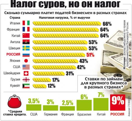 Доклад Бориса Титова о кризисе в России
