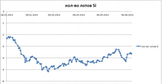 Сколько нужно продать Si, чтобы по ртс взять пункты в рублях?