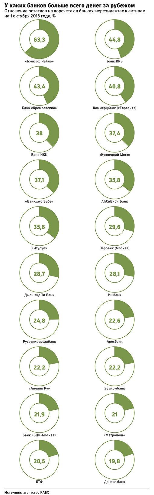 Банки, у которых больше всего денег за рубежом
