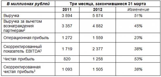 Почему так падает Яндекс? Сегодня -6%.