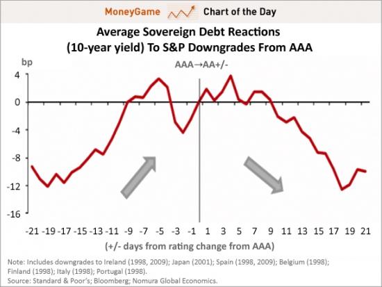 Изменение доходности облигаций по факту снижения рейтинга