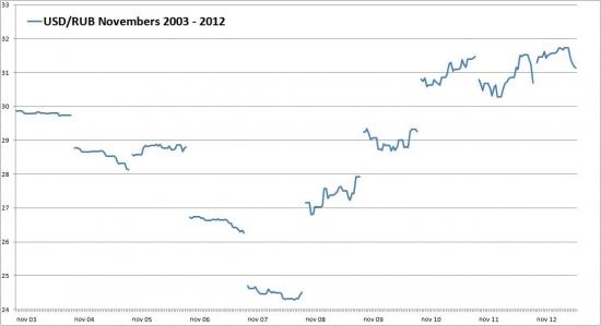 Доллар в ноябре. 2003 - 2012 (по 22.11)