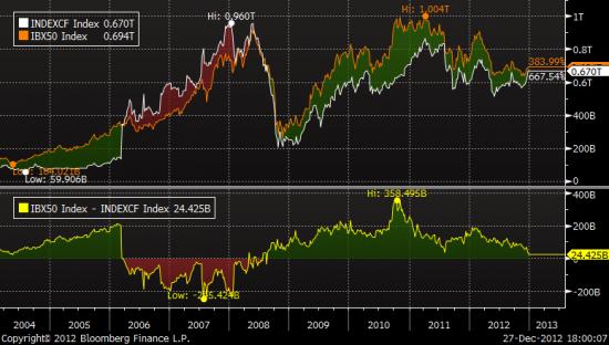 ★ Бразилия vs Россия: фондовые рынки после кризиса