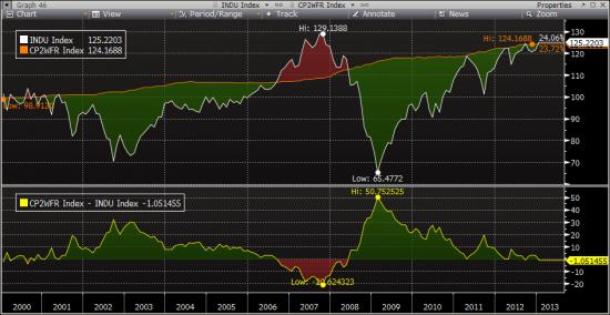 ★ Индекс Dow Jones пробивает уровень сопротивления